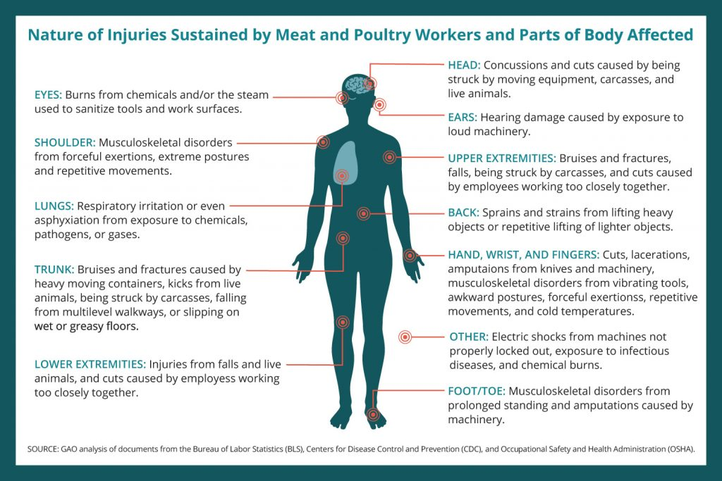 Worker injuries OSHA infographic