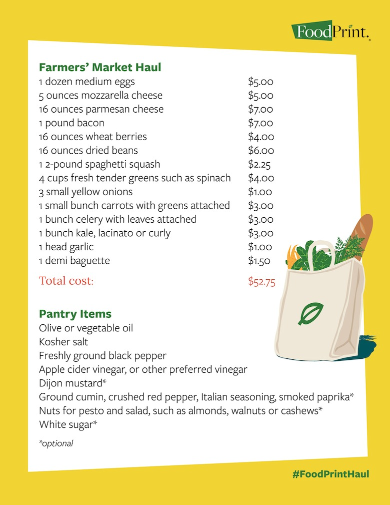 farmers market ingredient list with prices